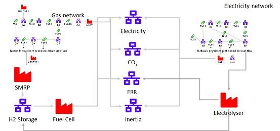 Energy system model